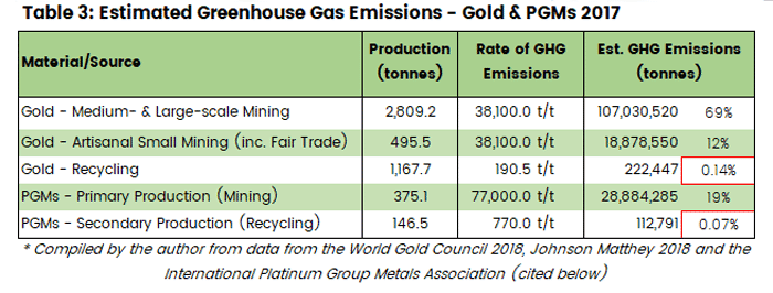Chart showing the total greenhouse gas emissions for mined and recycled gold and PGMs