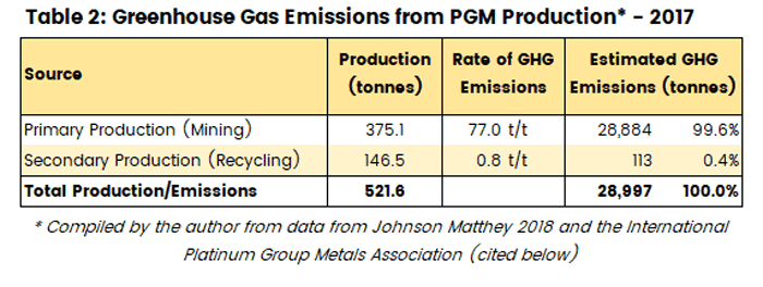 Table showing the greenhouse gas emissions from PGM production in 2017