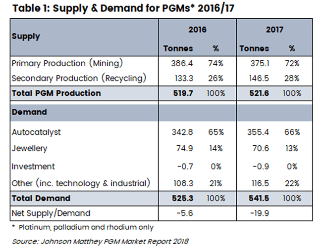 Table showing the production and demand volumes for mined and recycled PGMs in 2016 and 2017