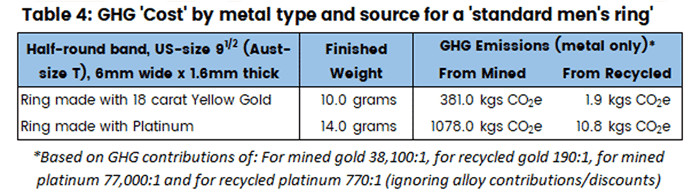 Table showing the greenhouse gas cost of a standard ring made with either mined or recycled platinum or gold