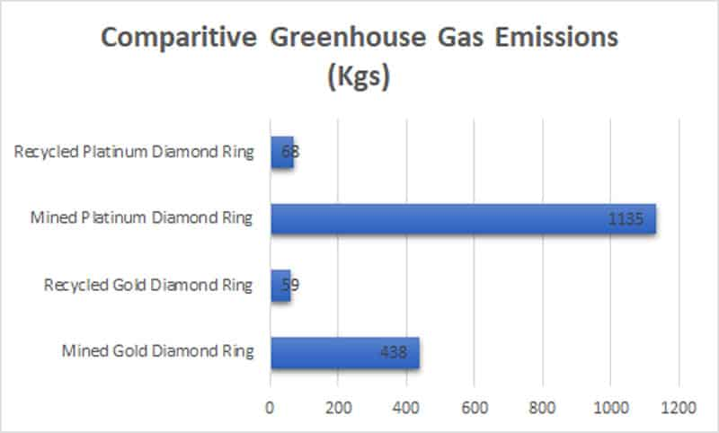 Graphic showing the relative Greenhouse Gas contributions of rings made with either recycled or mined precious metals