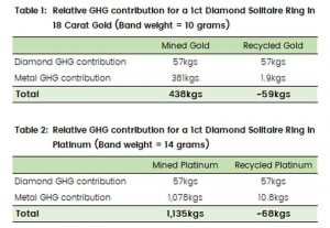 Charts showing the relative greenhouse gas emissions of a ring made with mined precious metals versus recycled precious metals
